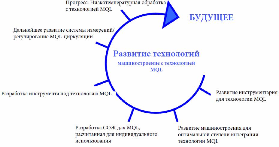 Технология MQL